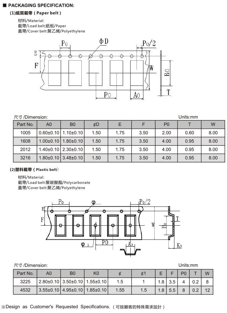 MIF Series 叠层片式电感